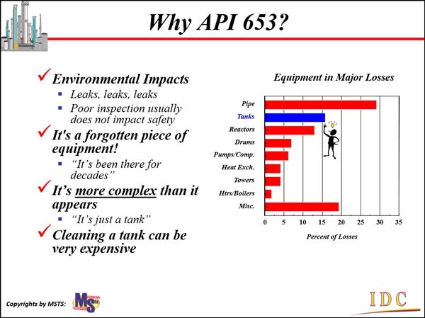 Why API653